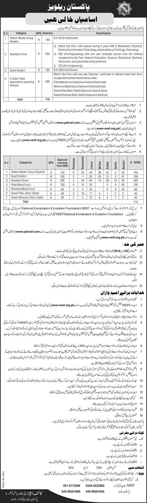 New Jobs in Pakistan Railways Jobs 2016