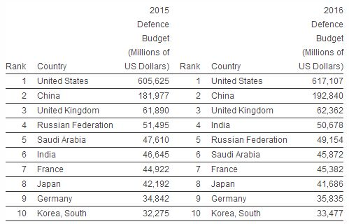 Increases In Military Personnel Spending Elevate India To Worlds - Largest armies in the world