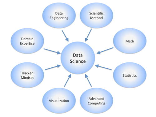 What are the Skills required To become a Data Scientist
