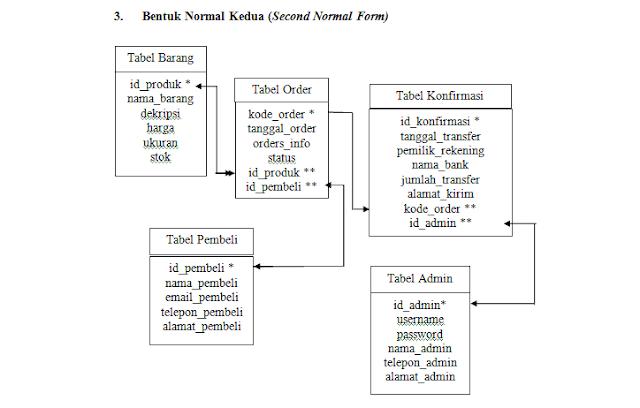 Pengertian Normalisasi Database dan bentuk-bentuknya