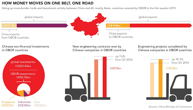 How money moves on OBOR /  / Source: AIIB Chart, Breakbulk.com