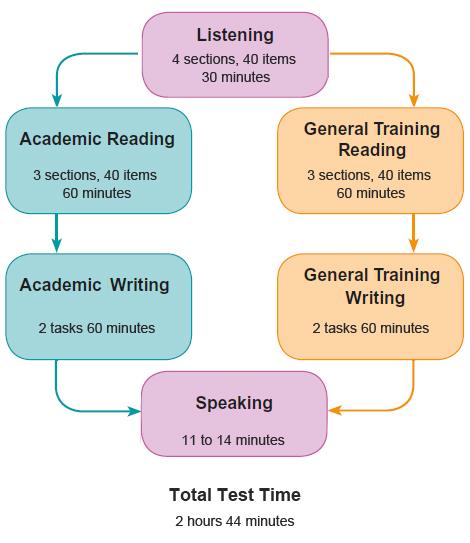 practice ielts test online
