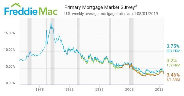 tasas de interes para casas de venta