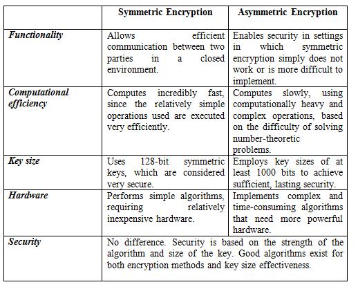 Asymmetric and symmetric encryption