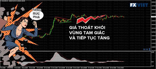 phân tích thị trường và kiếm tiền cực tốt