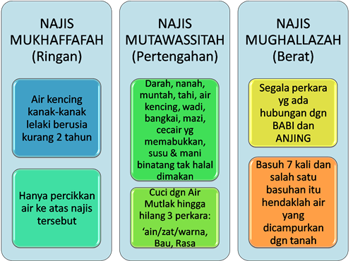 Inilah Macam Macam Najis Dalam Islam Dan Cara Membersihkannya