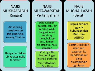 http://abusigli.blogspot.com/2016/11/macammacam-najis-di-islam.html