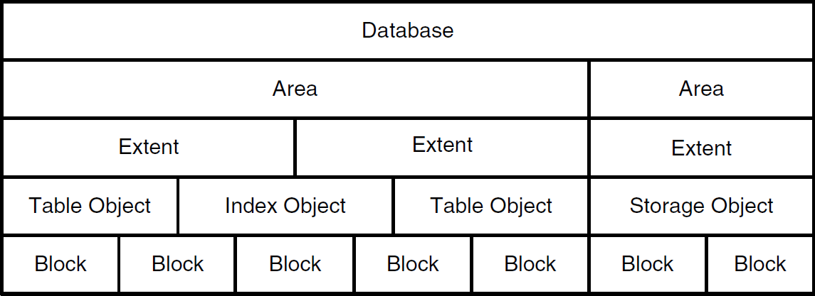 Physical Model: The Physical Storage Model Is Manipulated Through 4GL,  SQL 92, And Database Administration Utility Interfaces.