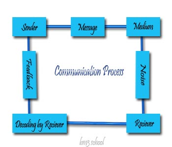 Process of communication with diagram