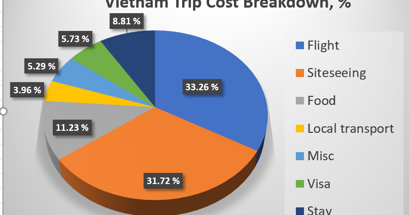 Vietnam trip on low budget- My experience and tips!