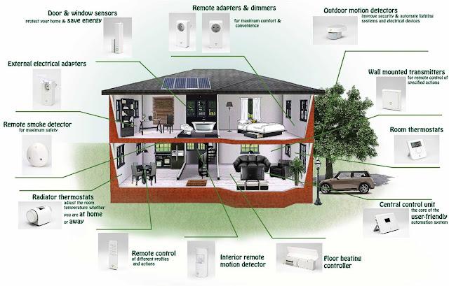 xây dựng nhà thông minh