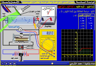 دراسة العلاقة بين شدة التيار وفرق الجهد في تجربة التأثير الكهروضوئي 2، تجربة الظاهرة الكهروضوئية، تعريف تيار التشبع، شرح دروس فيزياء الصف الثالث الثانوي ، منهج اليمن ، الوحدة السادسة الإشعاع والمادة