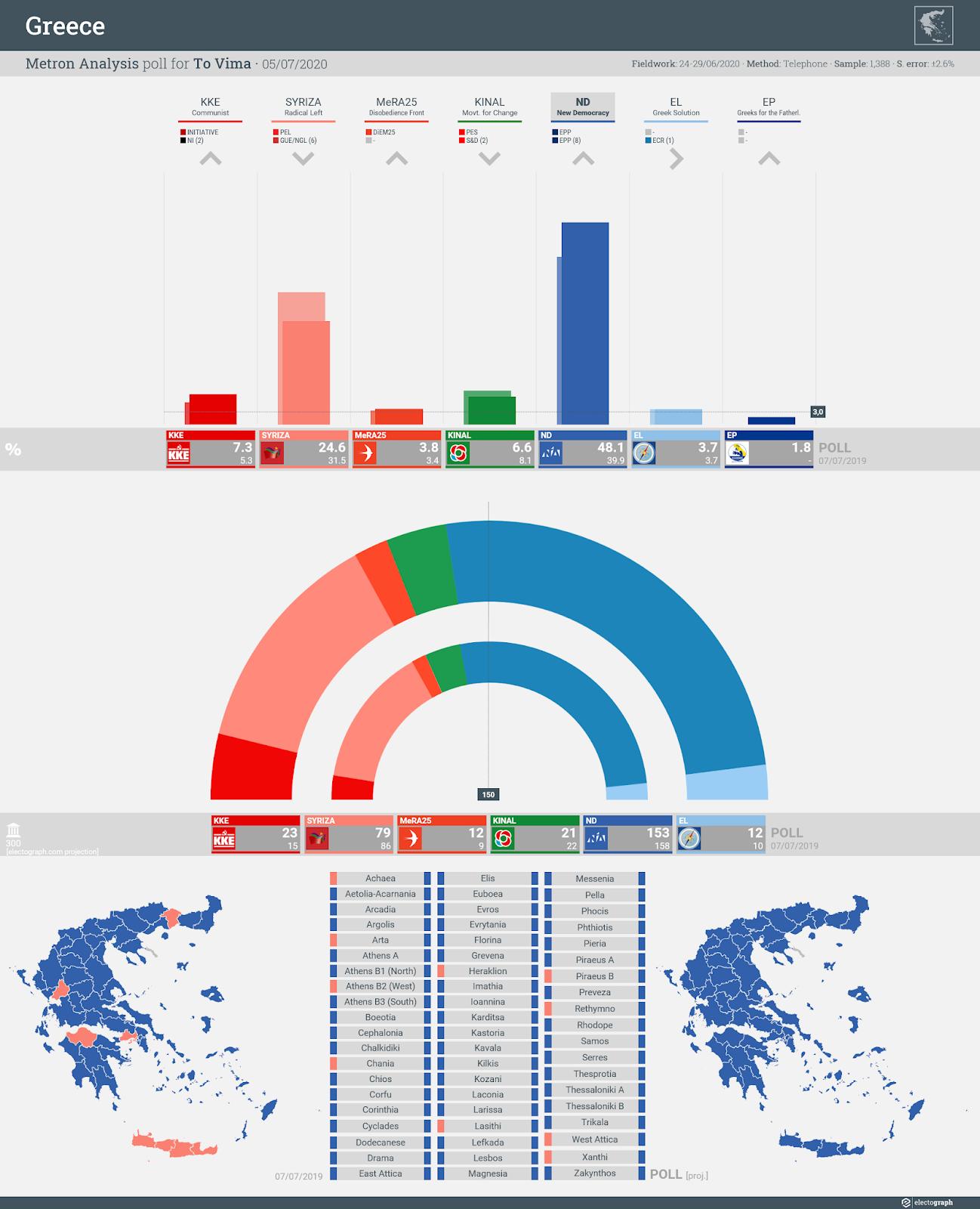 GREECE: Metron Analysis poll chart for To Vima, 5 July 2020