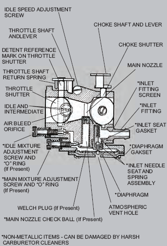 Tecumseh Carburetor Diagram/Identification and repair