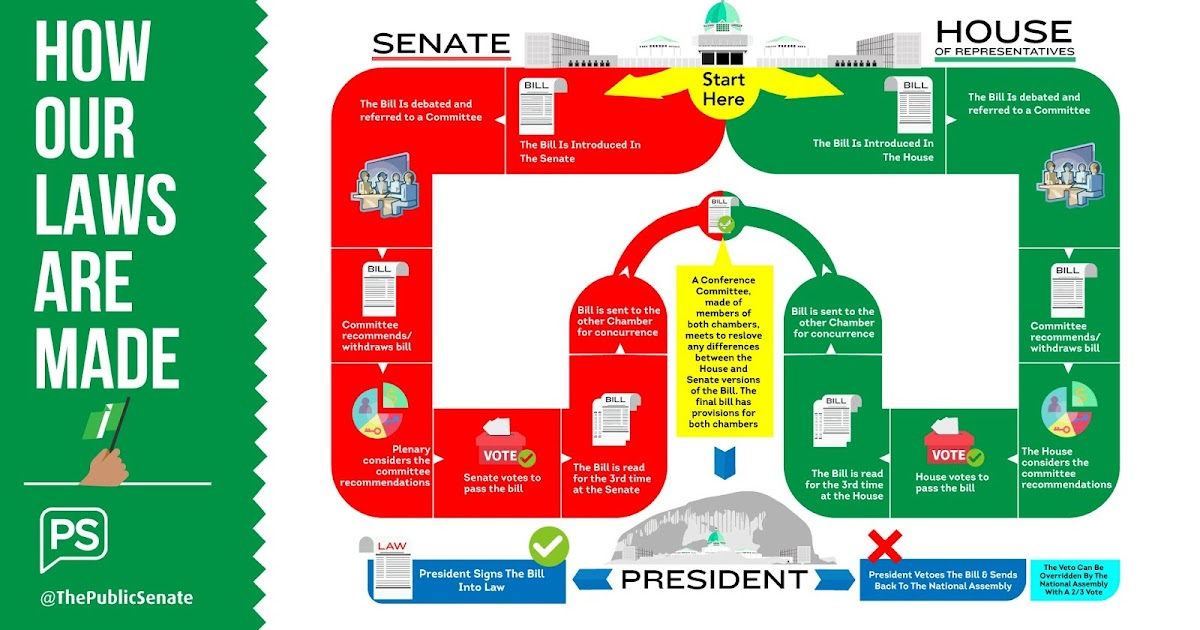 Diagram of How Laws are Made in Nigeria gets positive nods ...