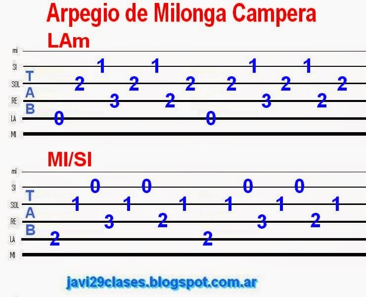 arpegio de guitarra para folclore