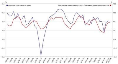 Milli Hasıla Kredi Büyümesi Grafiği