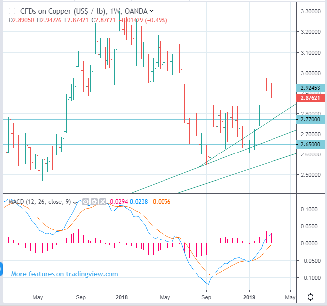 CME COMEX: HG, Copper Futures Price Forecast - down to 2.77