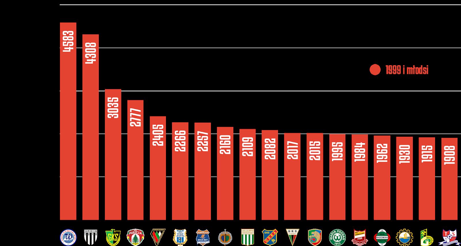 Klasyfikacja klubów pod względem rozegranych minut przez młodzieżowców po21kolejkach Fortuna 1Ligi<br><br>Źródło: Opracowanie własne na podstawie ekstrastats.pl<br><br>graf. Bartosz Urban
