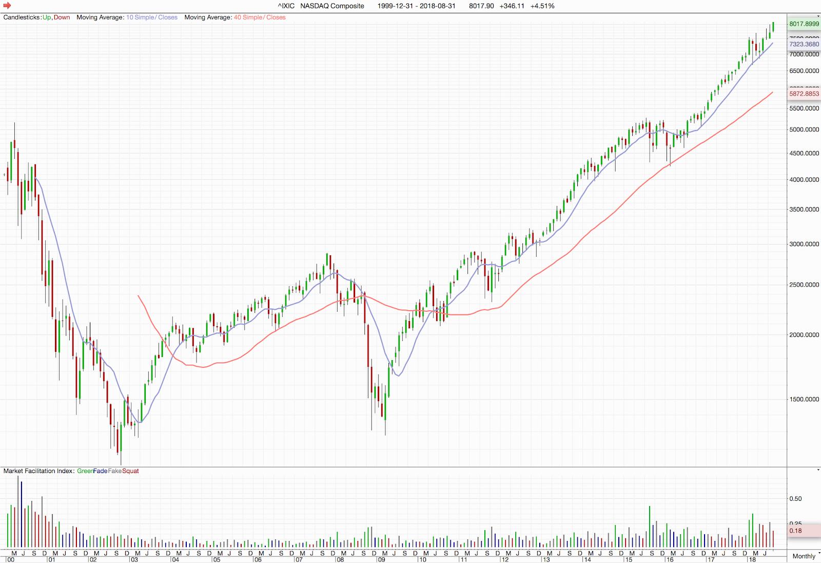 Cornucopia   NASDAQ-börsen på all time high b033a04b17c8d