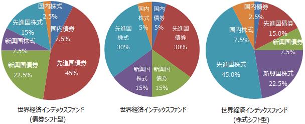 世界経済インデックスファンド(債券シフト型)、世界経済インデックスファンド、世界経済インデックスファンド(株式シフト型)