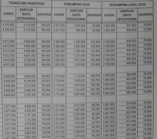 honor dan gaji bulanan pendamping desa. tunjangan operasional pendamping desa.
