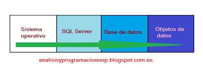 Administración de la seguridad con SQL Server