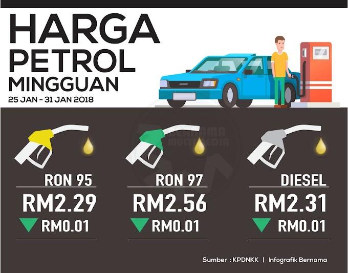 Harga Runcit Produk Petroleum 25 Januari Hingga 31 Januari