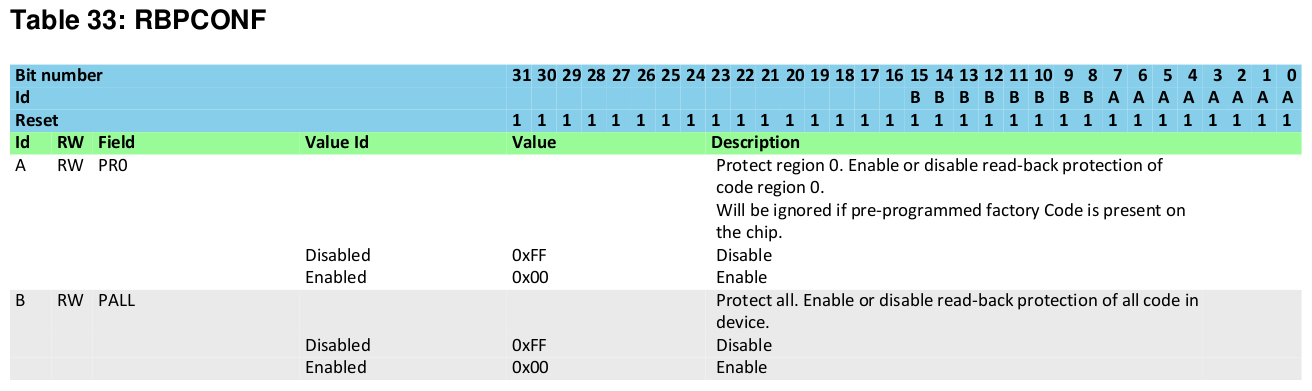 Include Security Blog | As the ROT13 turns…