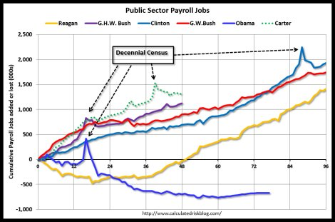 Public sector job growth