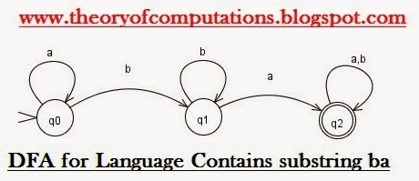DFA for Language Contains sub string ba