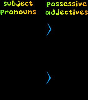 https://www.teacherspayteachers.com/Product/Possessive-Adjectives-Poster-2573034