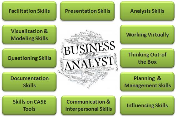 Image result for Must needed competencies for Business analysts