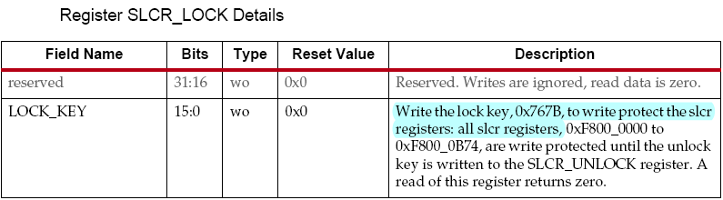 Zynq-7000 AP SoC by software reset
