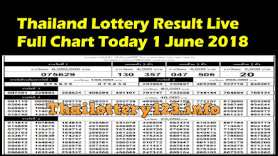 Thailand Lottery Result Live Full Chart Today 1 June 2018