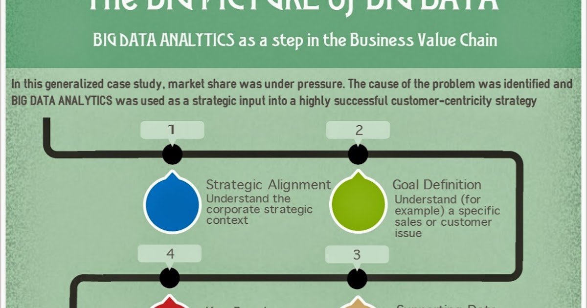 Infographic] Want successful Big Data? Start with a business