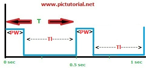 DC Motor's Speed Controlling Using PWM and Microcontroller