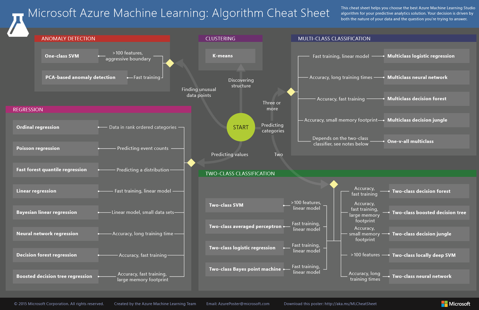 Azure machine learning overview after reading the associated free the author have done a great job with this book after reading this book i cant say im now an expert in machine learning it was not the goal by the way fandeluxe Image collections