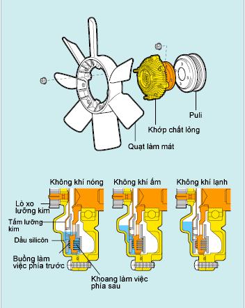Khớp chất lỏng điều khiển bằng nhiệt độ