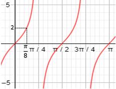grafik-fungsi-tangen