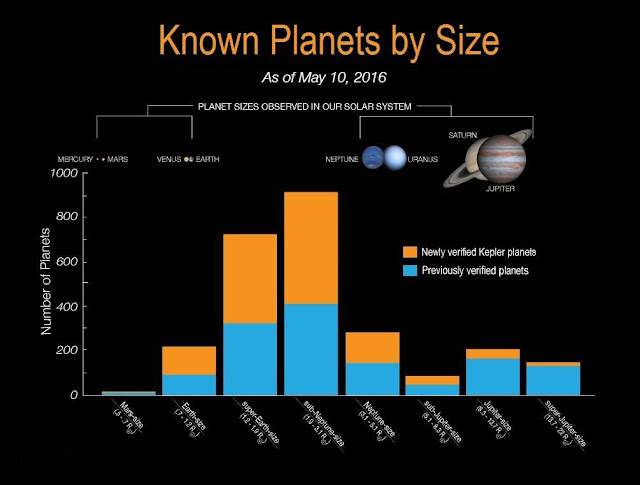are we alone in the universe? NASA confirms the existence of 1284 new planets