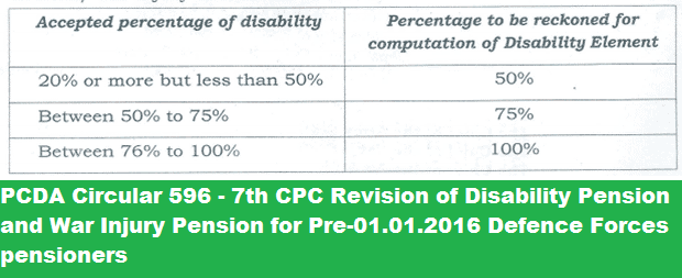 pcda-circular-596-for-revision-of-disability-war-injury-pension-paramnews