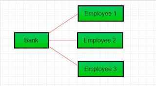 asosiasi one to many pada bahasa pemrograman Java