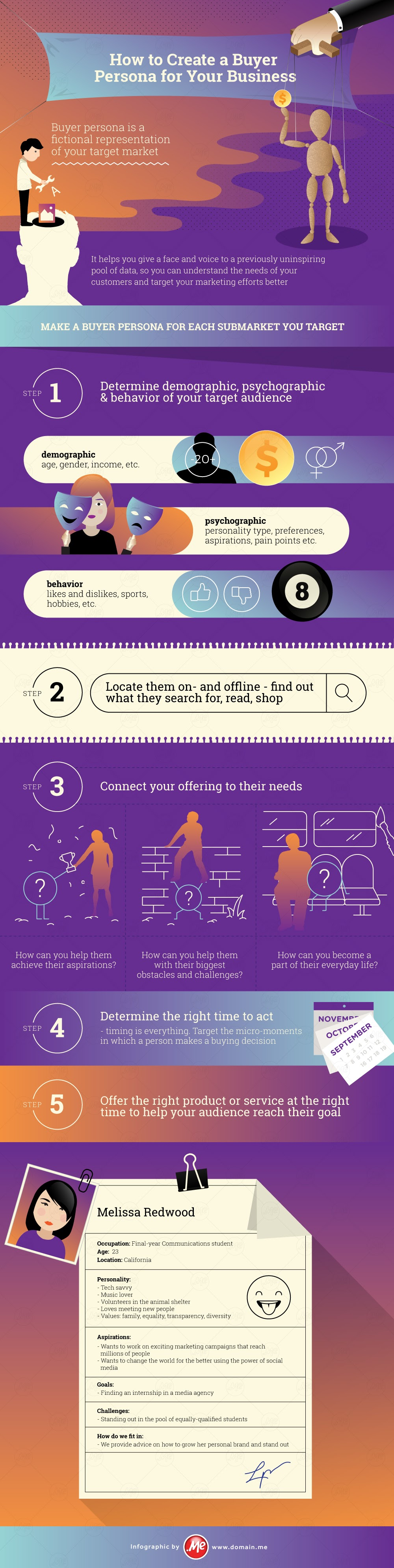 How to Create a Buyer Persona for Your Business #infographic
