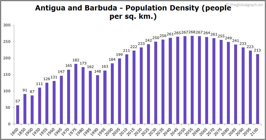 Antigua and Barbuda  Population Density (people per sq. km.)