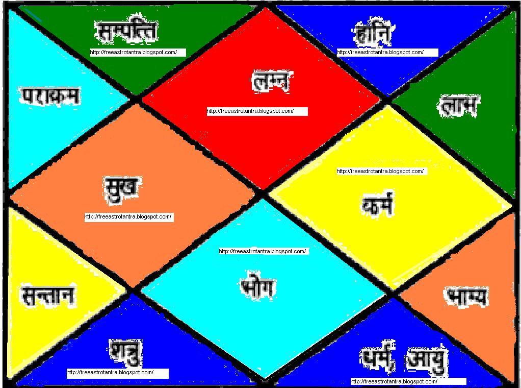Free Vedic Horoscope Today Vedic Astrology Birth Chart