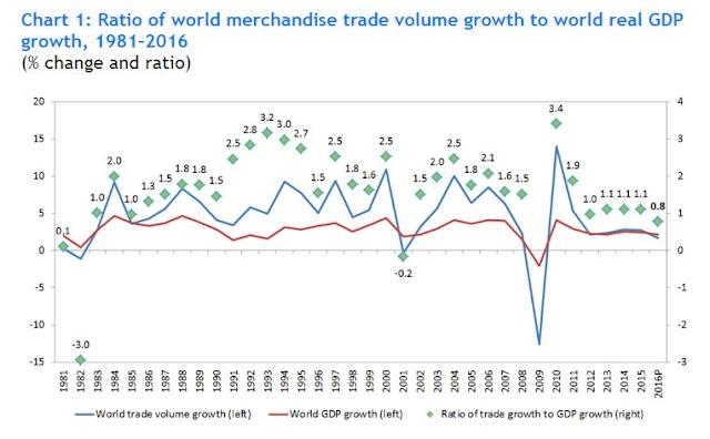 Porque o comércio global está tão fraco?
