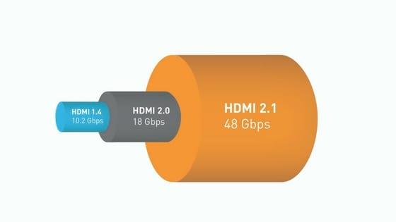 Bandwidth comparison across various HDMI versions