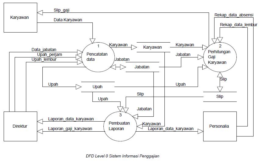 Contoh DFD - Sistem Informasi - Rickman Roedavan