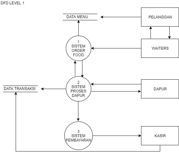 Data flow diagram sistem di restoran penyusunan diagram berikut berdasarkan hasil analisis dan diskusi yang kami lakukan dalam memenuhi mata kuliah analisis perancangan sistem ccuart Images